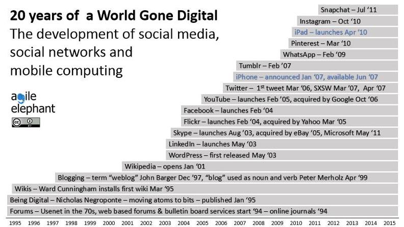 20 ans medias sociaux