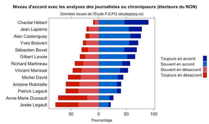 Journalistes et chroniqueurs niveau d'accord Oui et Non