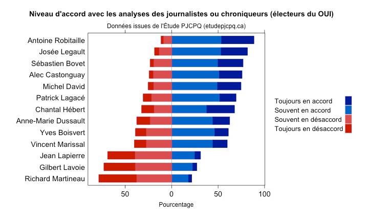 Journalistes et chroniqueurs Niveau d'accord OUI