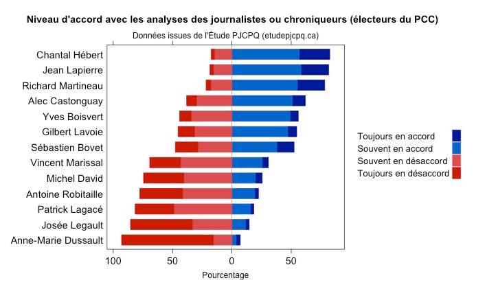 Journalistes et chroniqueurs élections fédérales