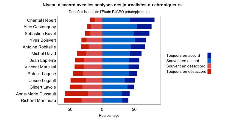 journalistes et chroniqueurs niveau d'accord
